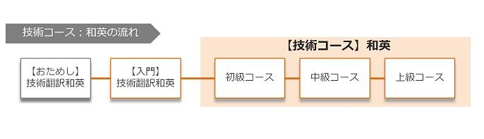 course_flow_waei