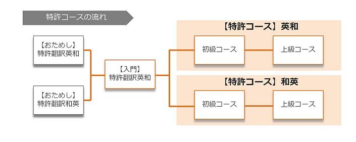 course_flow_patent
